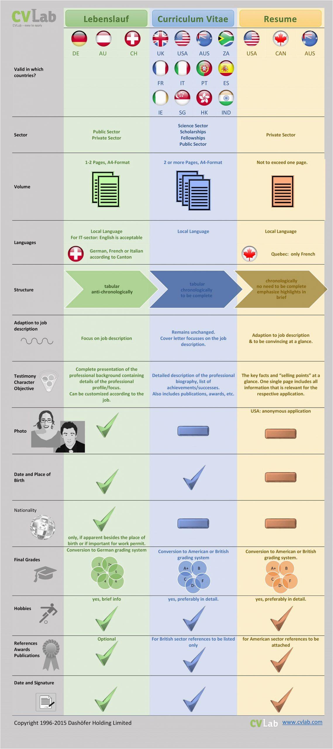 Vergleich Lebenslauf 4 Version Englisch 1 1 2