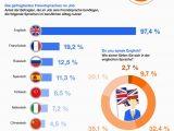 Einstufung Sprachkenntnisse Lebenslauf Englisch ▷ Aktuelle Arbeitsmarkt Umfrage Fremdsprachen Gehören In