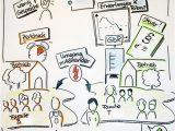 Flipchart Gestalten Lebenslauf Visualisierung In Phase 2 Der Mediation themen Erheben Mit