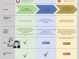 Lebenslauf Deutsch Englisch Unterschiede Unterschied Von Lebenslauf Cv Und Resume Inkl Infografik