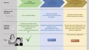 Unterschied Lebenslauf Deutsch Englisch Unterschied Von Lebenslauf Cv Und Resume Inkl Infografik